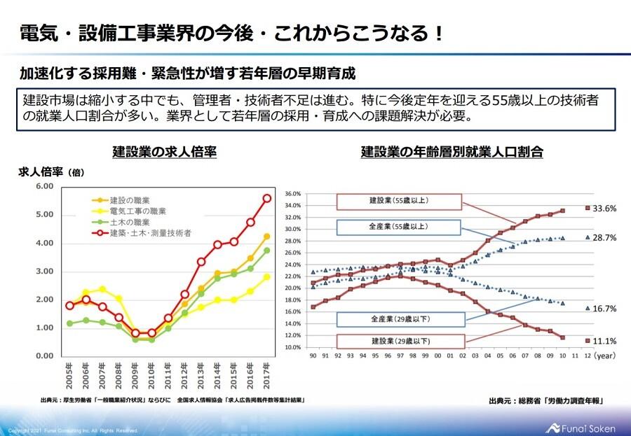 電気・設備工事業界 2021年時流予測レポート