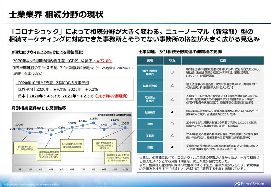 士業事務所向け 相続分野時流予測レポート2021