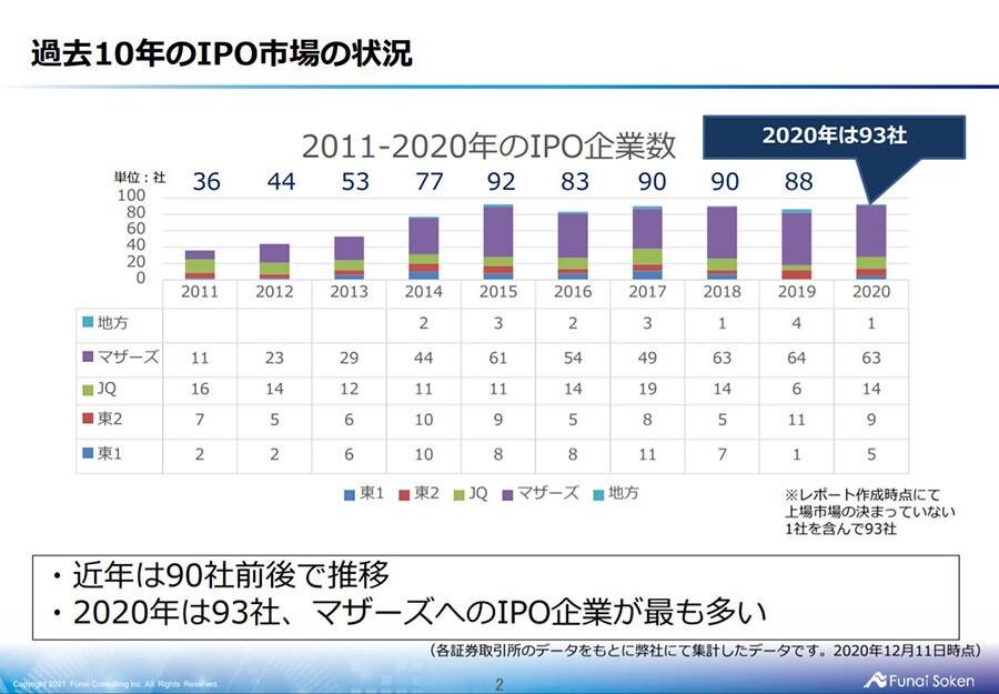 2021年IPOトレンド予測レポート