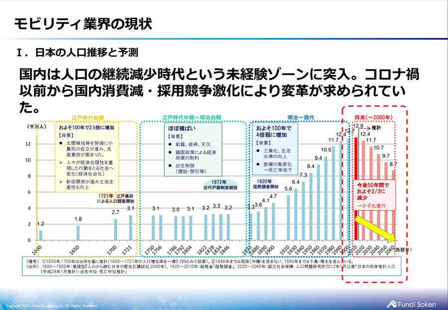 モビリティ業界 時流予測レポート2021