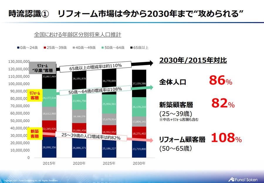 リフォーム&増改築業界2021年時流予測レポート