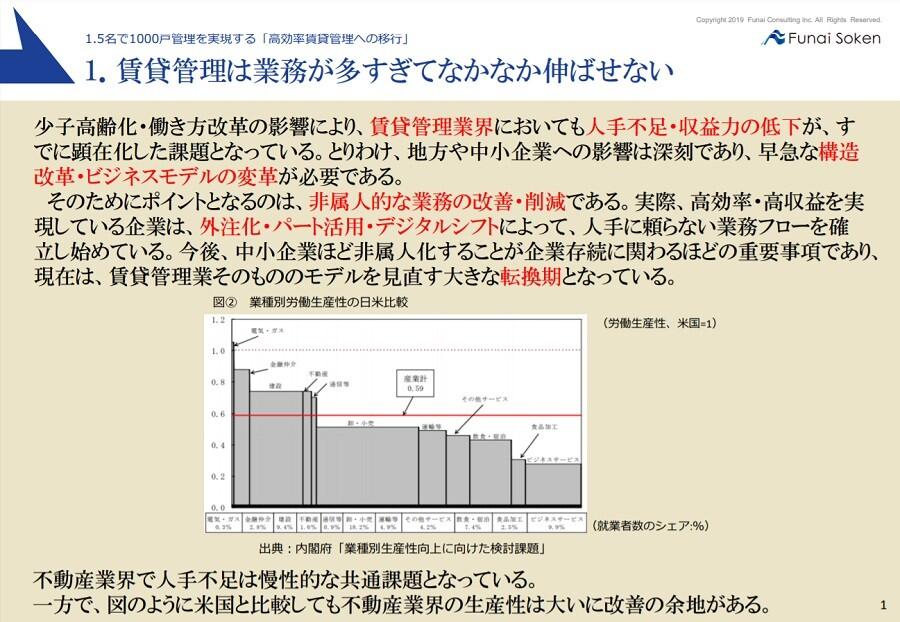高効率賃貸管理ソリューション
