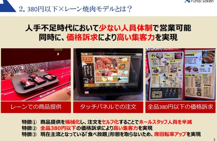 380円以下×レーン焼肉専門店
