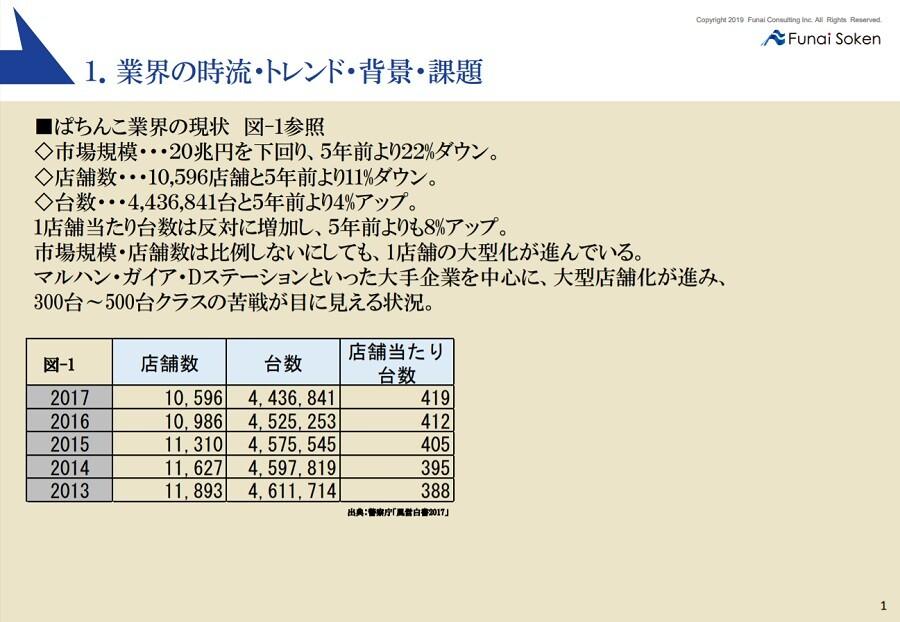 ぱちんこ会員3倍化ストック型ソリューション