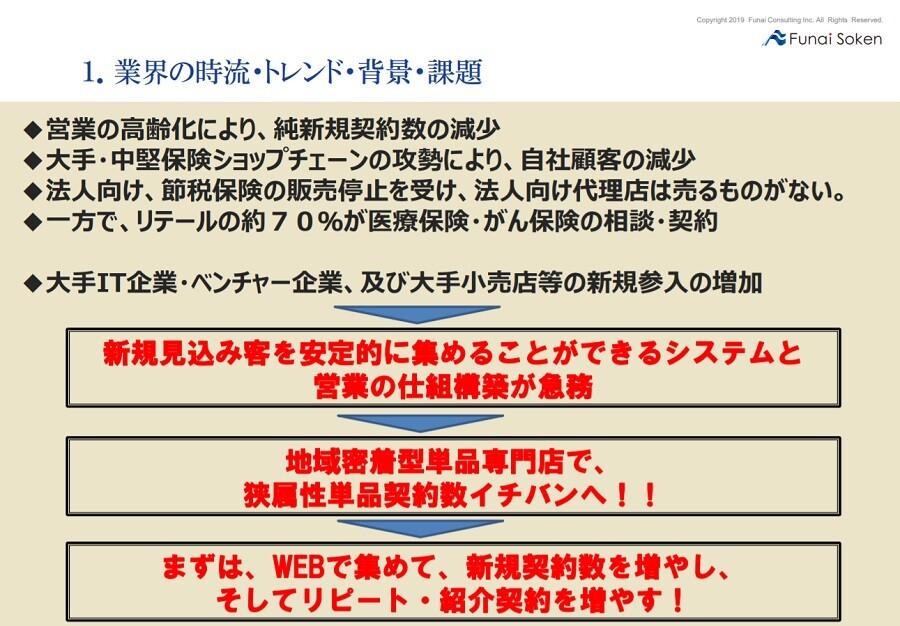医療・がん保険特化型WEB戦略ソリューション